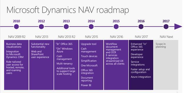 Microsoft Dynamics NAV - NaviWorld Thailand